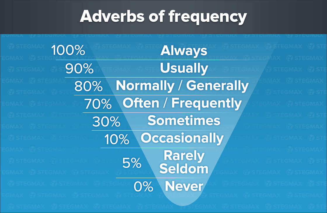 Наречия частоты - Adverbs of Frequency