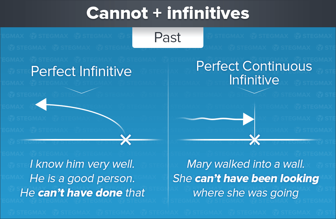 Cannnot + Perfect Infinitive и Perfect Continuous Infinitive