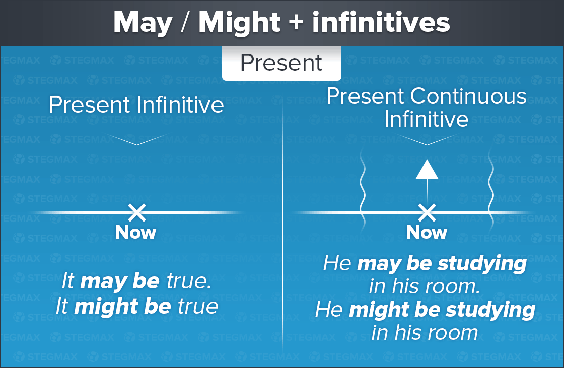 May и Might + Present Infinitive и Present Continuous Infinitive