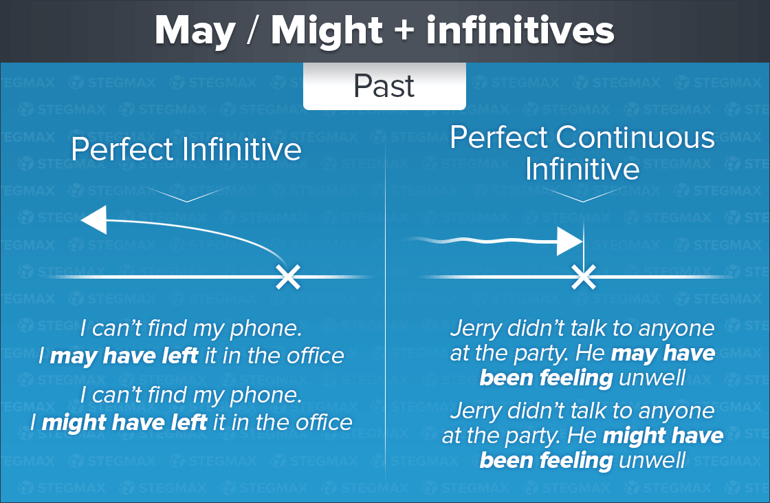 May и Might + Perfect Infinitive и Perfect Continuous Infinitive
