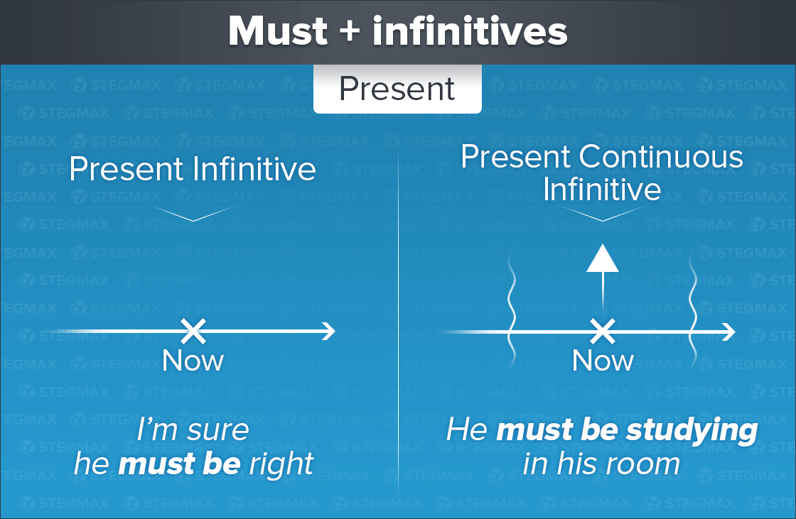 Must + Present Infinitive и Present Continuous Infinitive