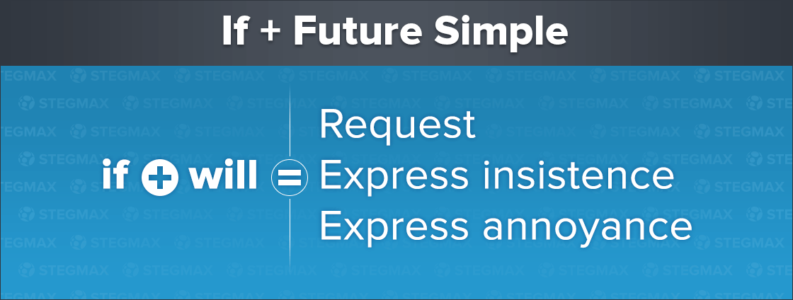 If + Future Simple (will)