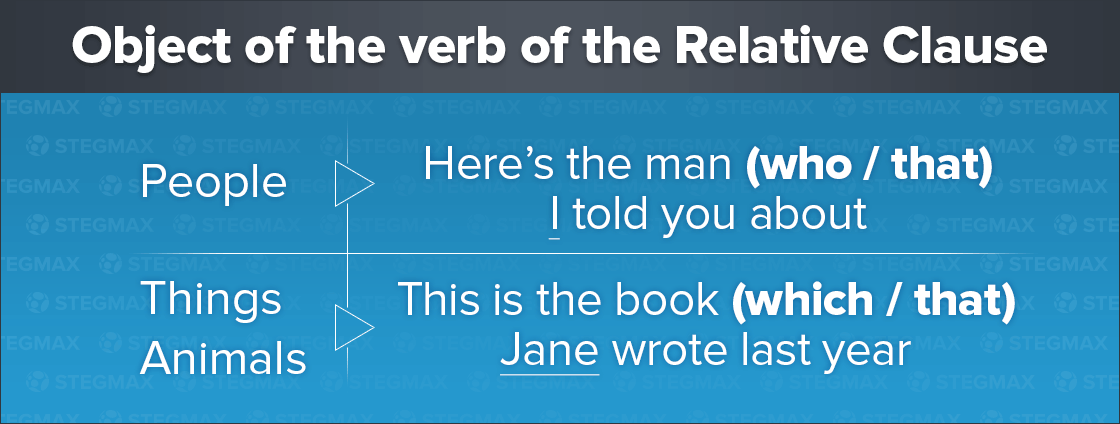 Object of the verb of the Relative Clause